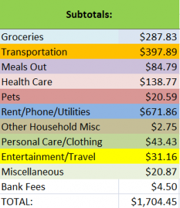 Expenses for April 2011