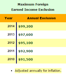 Source: http://thismatter.com/money/tax/foreign-earned-income-exclusion.htm