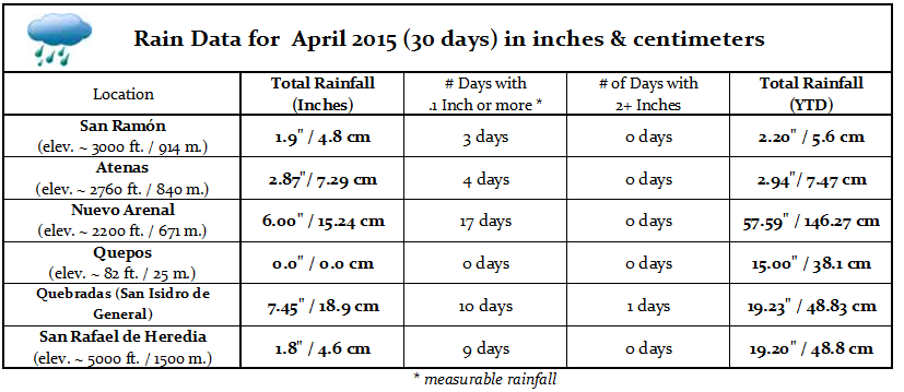 Costa Rica Weather - April 2015 rain