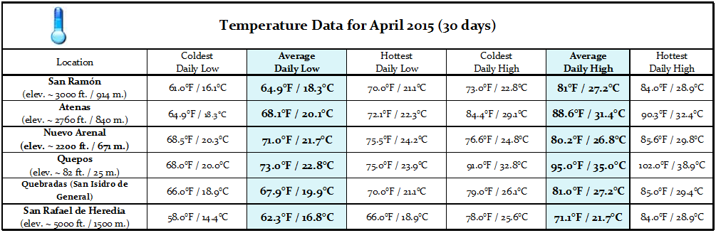 Costa Rica Weather - April 2015 temps
