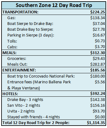 road trip expenses